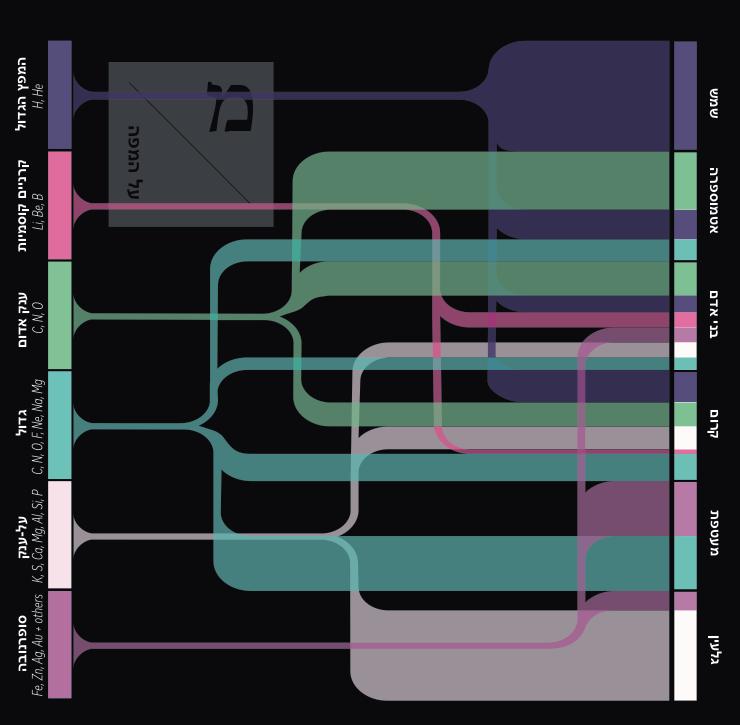 הרכב האטומים מהמפץ הגדול - חלל - מדע פלוס